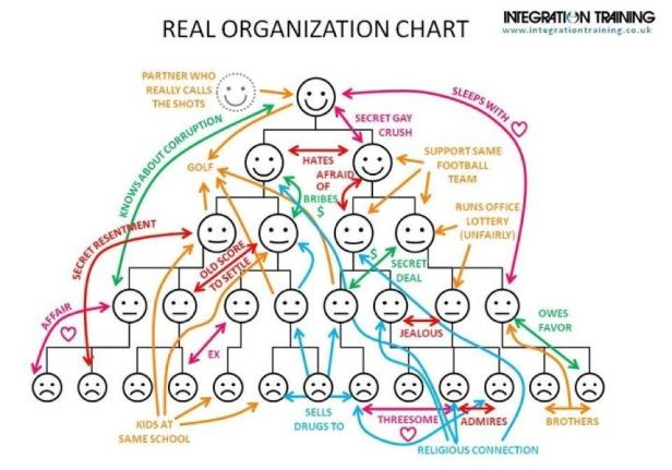 real-org-chart